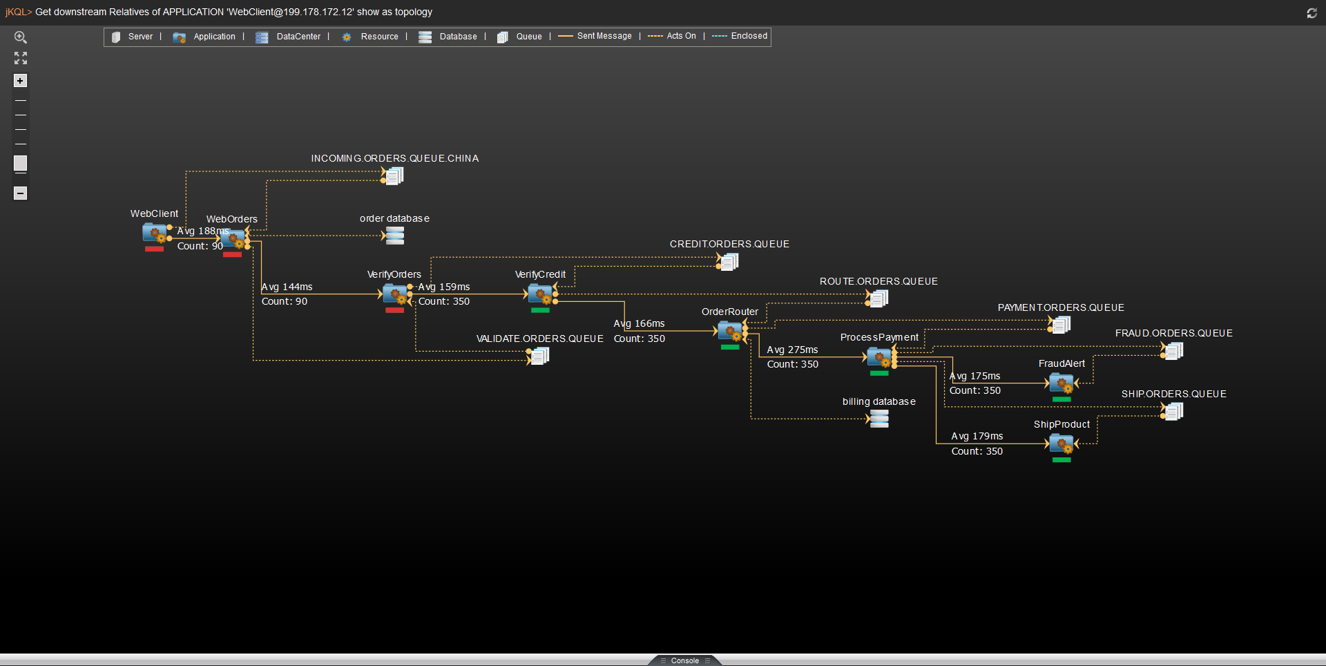 Track and Visualize the application topology used to fulfill end-user requests